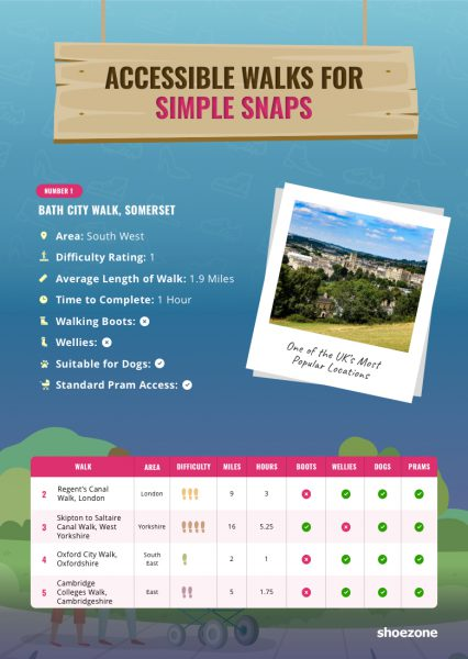 Accessible Walks for Simple Snaps