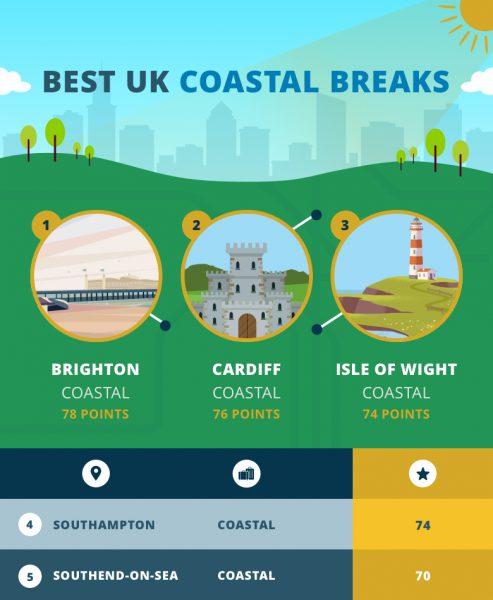 Best-UK-Coastal-Breaks