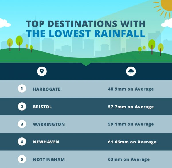 Top-Destinations-With-The-Lowest-Rainfall