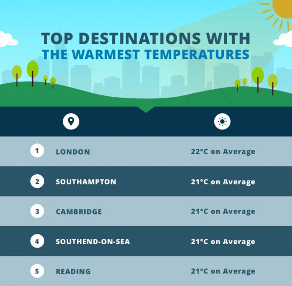 Top-Destinations-With-The-Warmest-Temps
